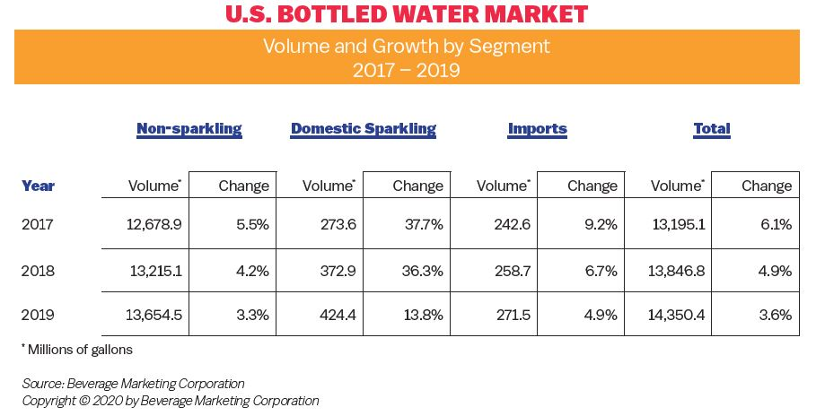 BWMarket2019, Bottled Water | IBWA | Bottled Water