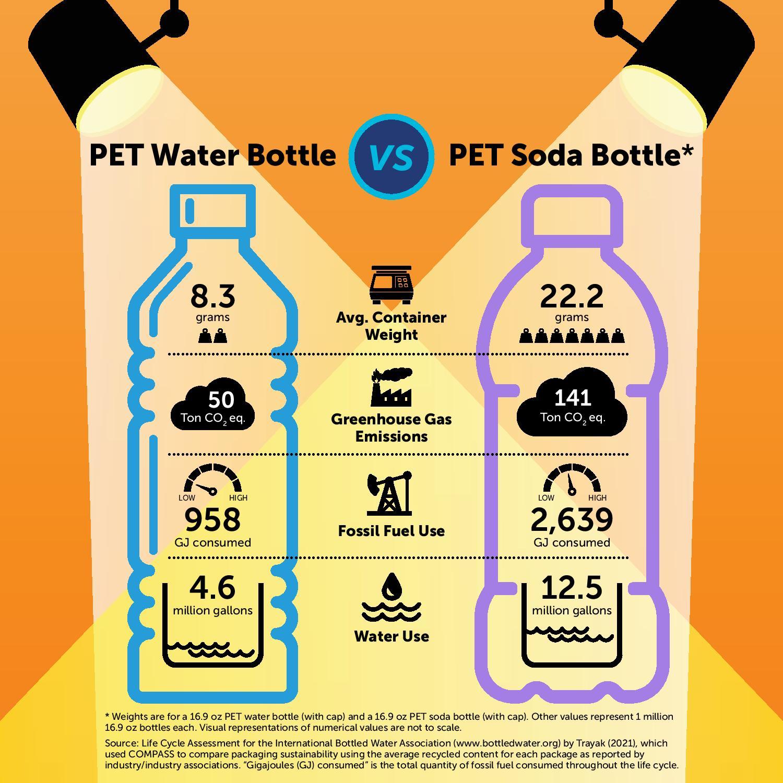PET Water Bottle VS PET Soda Bottle Page 001, Bottled Water   IBWA   Bottled Water